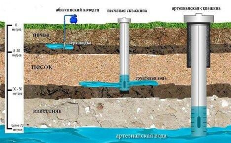 Автономная система водоснабжения