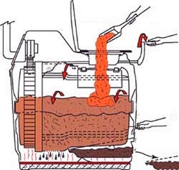 Заправка биотуалета торфом