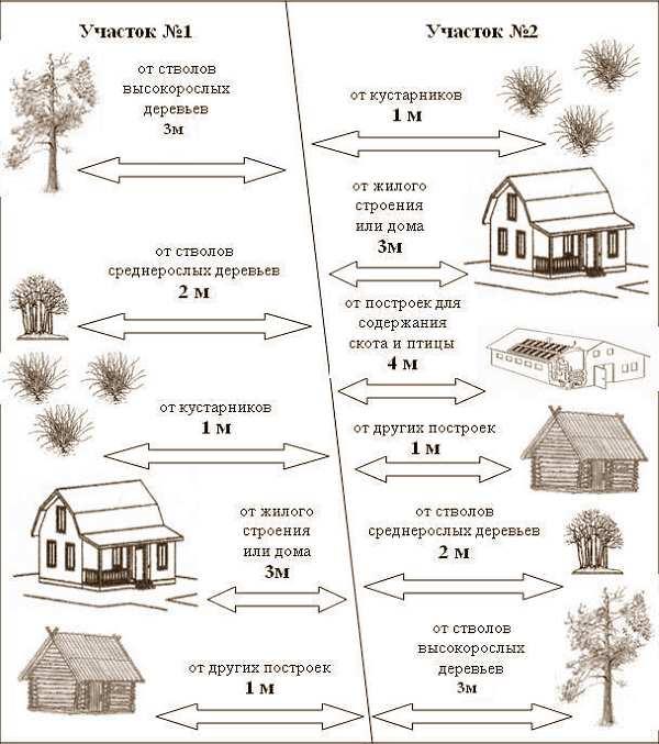 Расстояния от туалета до построек