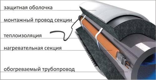 теплоизоляция труб