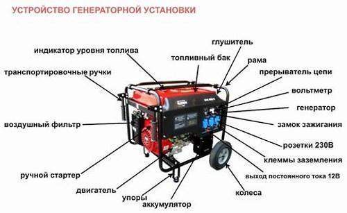 схема устройства генератора
