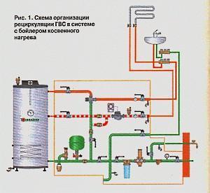схема организации рециркуляции ГВС в системе с бойлером косвенного нагрева