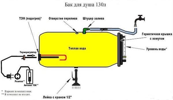 Схема устройства бака