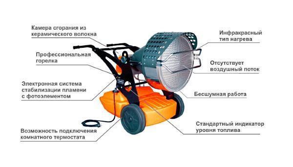 Устройство дизельного инфракрасного обогревателя