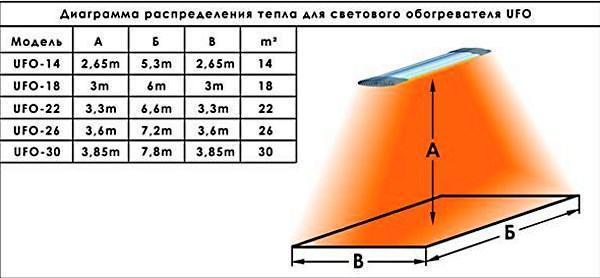 Диаграмма распределения тепла для обогревателя UFO