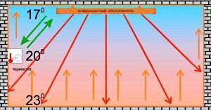 Схема работы ИК обогревателя