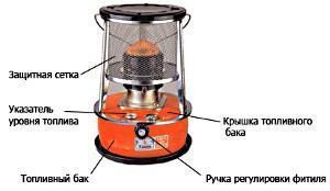 Устройство керосинового обогревателя