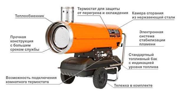 Устройство обогревателя на дизельном топливе