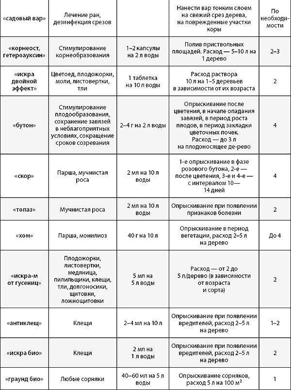 Таблица применения препаратов