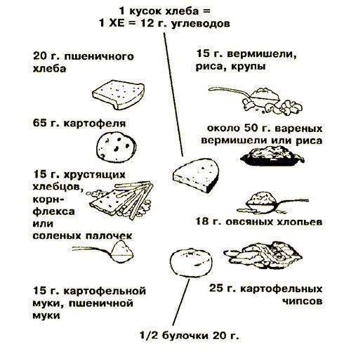 Подсчет хлебного индекса
