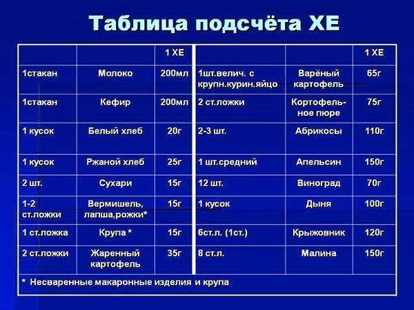 Таблица подсчета хлебных единиц