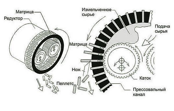 Цилиндрическая матрица гранулятора