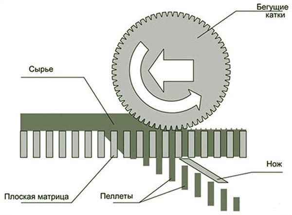 Плоская матрица гранулятора