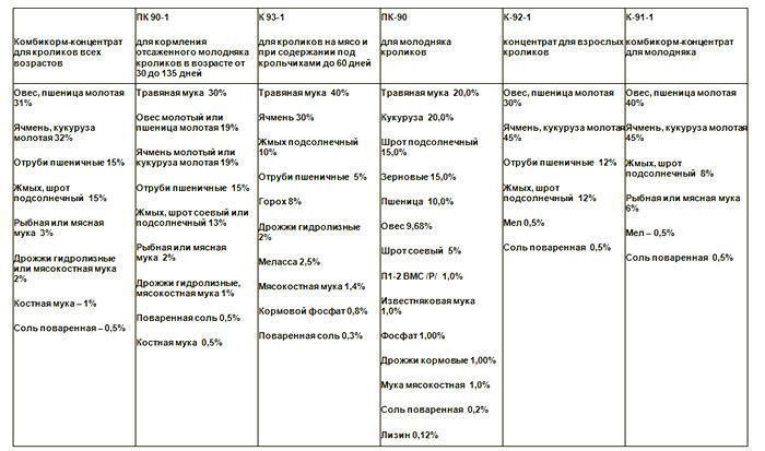 Рецепты разных видов комбикорма
