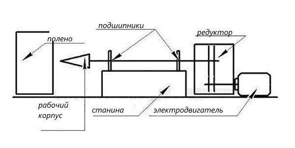 Чертеж конструкции конусного дровокола с электродвигателем