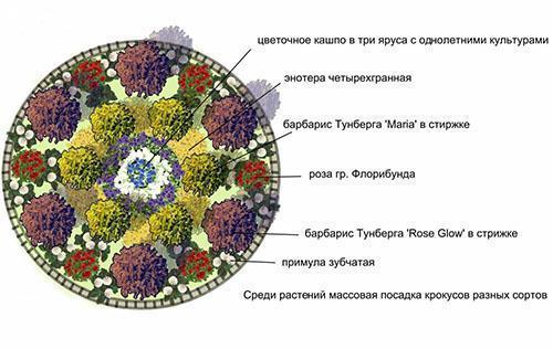 Центральный цветник дачи
