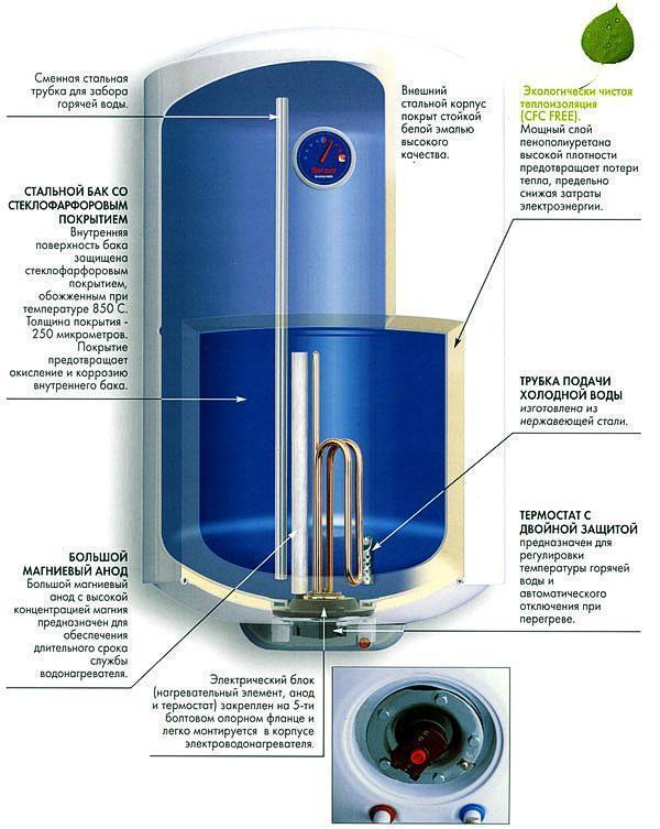 Конструкция электрического накопительного водонагревателя