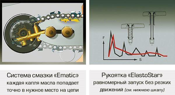 Особенности бензопилы Партнер