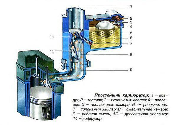 Схема простого карбюратора