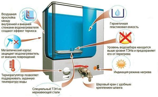 Устройство водонагревательного прибора