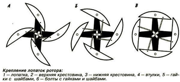 крепление лопаток ротора