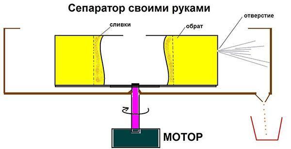самодельный сепаратор
