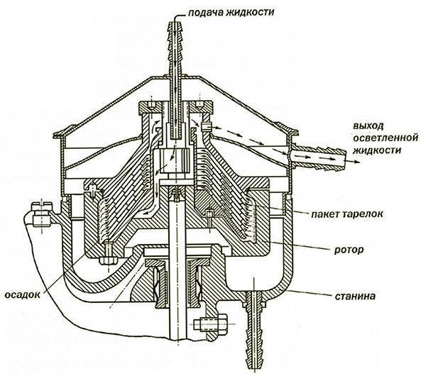 Как работает бытовой сепаратор для молока