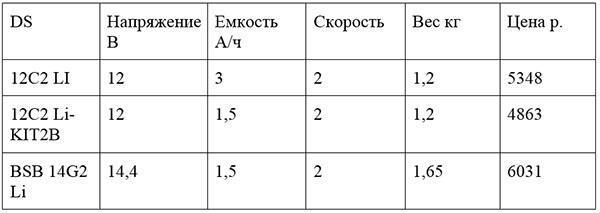 таблица стоимости