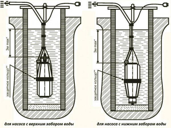 насосы с верхним и нижним забором воды