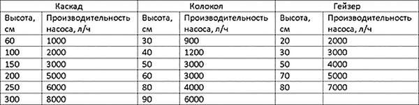 таблица технических величин