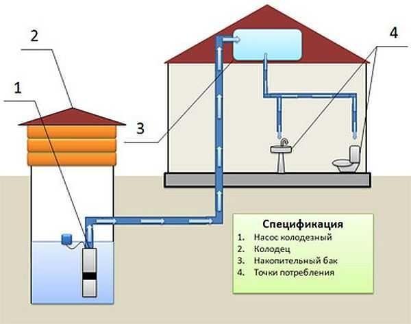 Скважина на воду принцип работы схема круглогодичного проживания