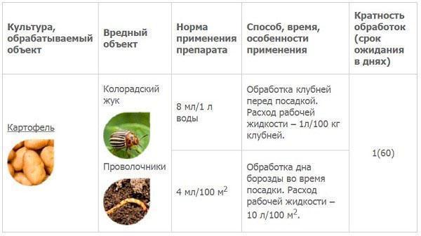 система обработки картофеля