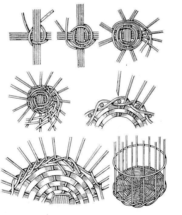 техники плетения корзин из ивы