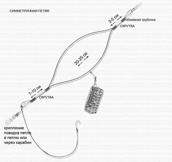 Ассиметричный узел при фидерной ловле фролов