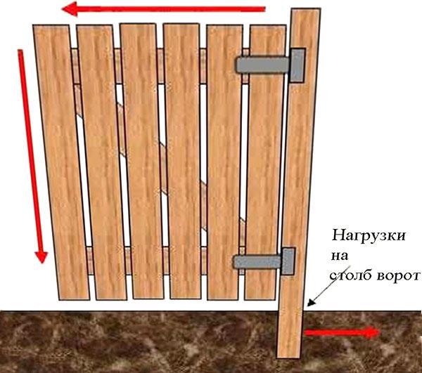 конструкция деревянной калитки
