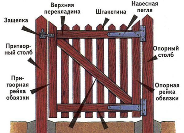 элементы деревянной калитки