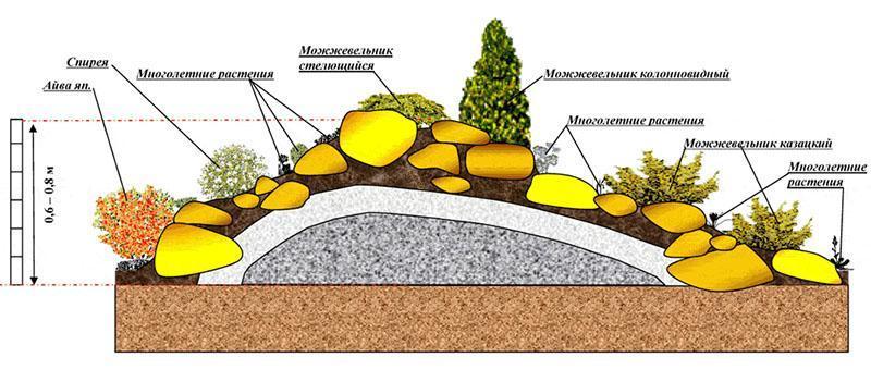 схема обустройства альпийской горки