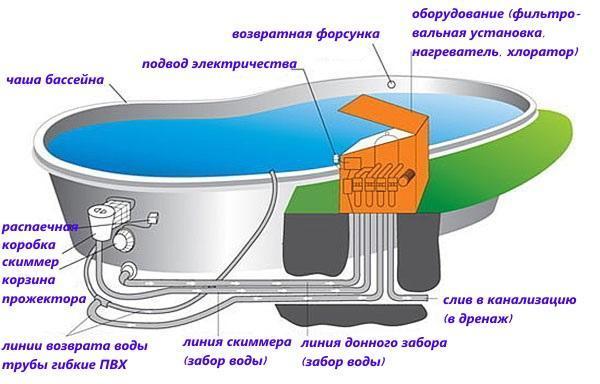 водообеспечение каркасного бассейна