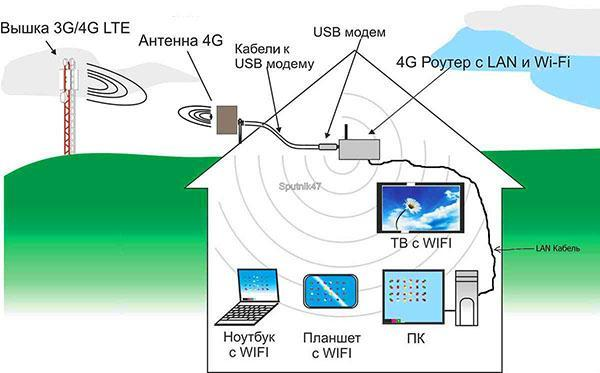 установка антенны на даче