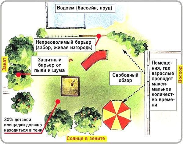 схема размещения детской площадки
