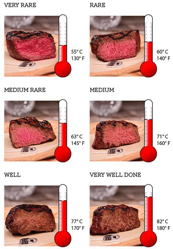 температура прожарки мяса