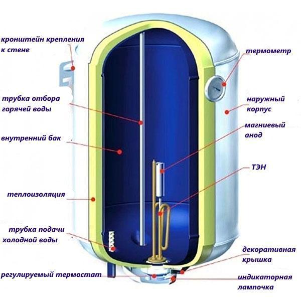 конструкция электрического накопительного нагревателя