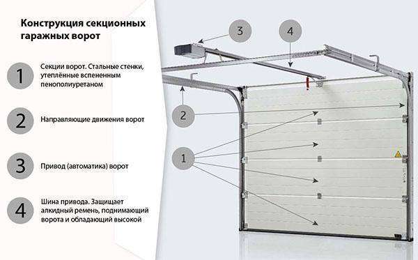 конструкция секционных ворот