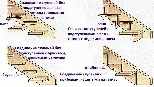 варианты стыковки ступеней