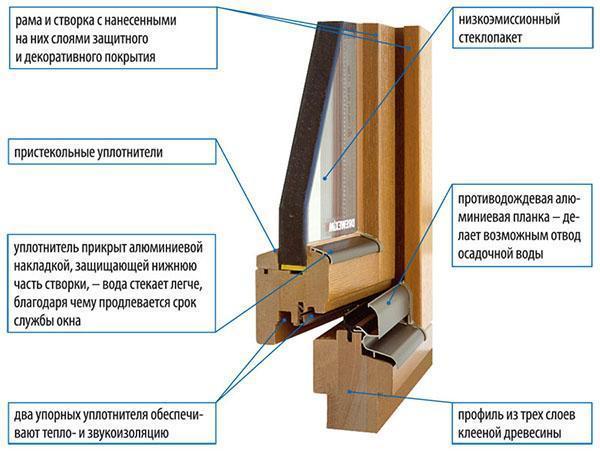 окно с уплотнителями