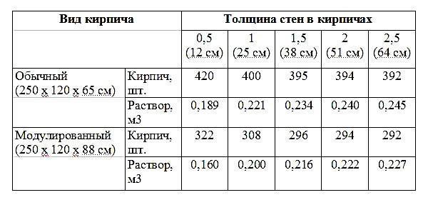 расчет количества раствора