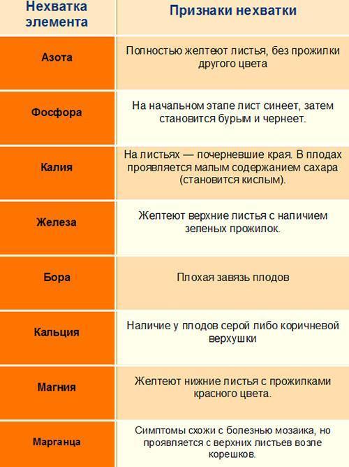 таблица микроэлементов