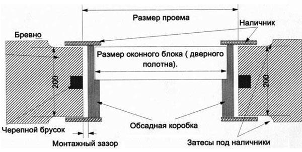 схема монтажа двери в деревянном доме