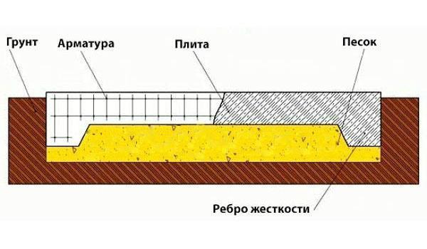 Плитный фундамент с ребрами вниз