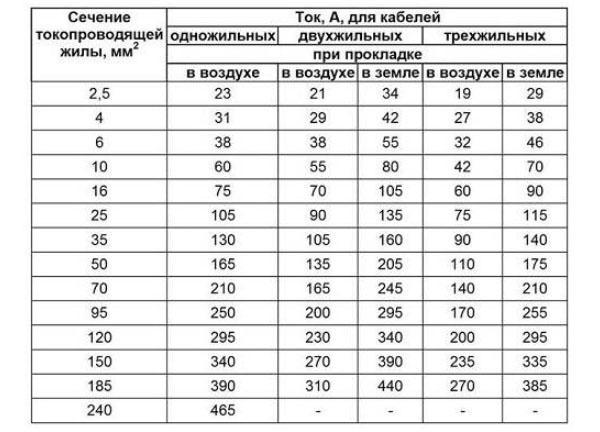 таблица допустимого ток